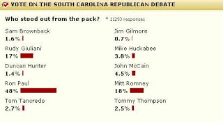 MSNBC poll again shows Ron Paul trouncing the other candidates