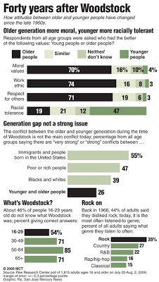 woodstock gave peace a chance (now look at the change!)
