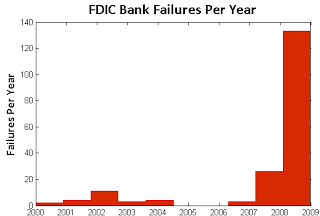 massive bank failures due, says oversight panel