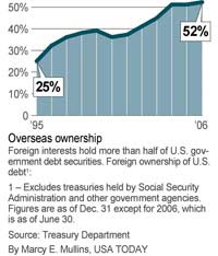Other nations hold a record 52% of US debt, leaving economy vulnerable.
