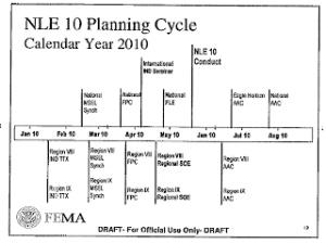 May17-21: 'NLE 10' w/Domestic nuke scenario