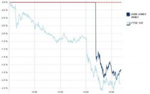 S&P Cuts US Outlook From Stable To Negative