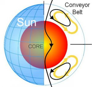 Sun's Great Conveyor Belt